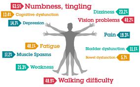 esclerosois multiple
